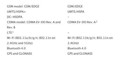 iPhone 5 и 4S сеть