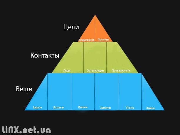 Пирамида Daylite