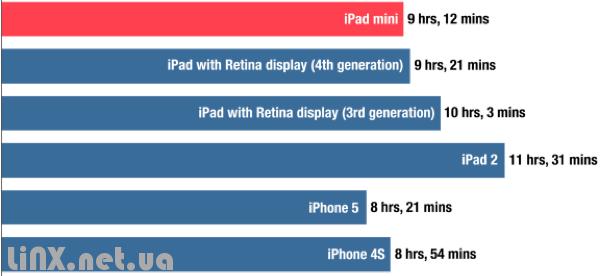 iPad mini акумулятор