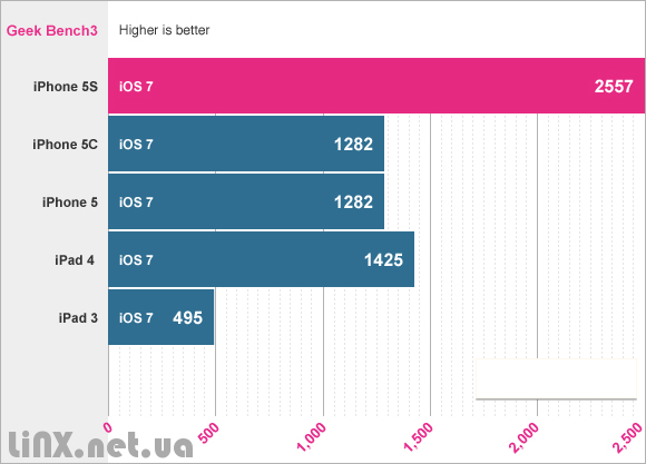 iPhone5S_benchmarks2